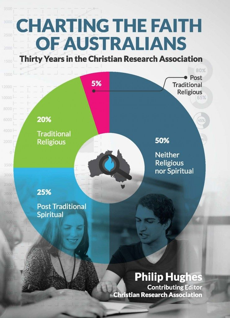 Charting the Faith of Australians: Thirty Years in the Christian Research Association