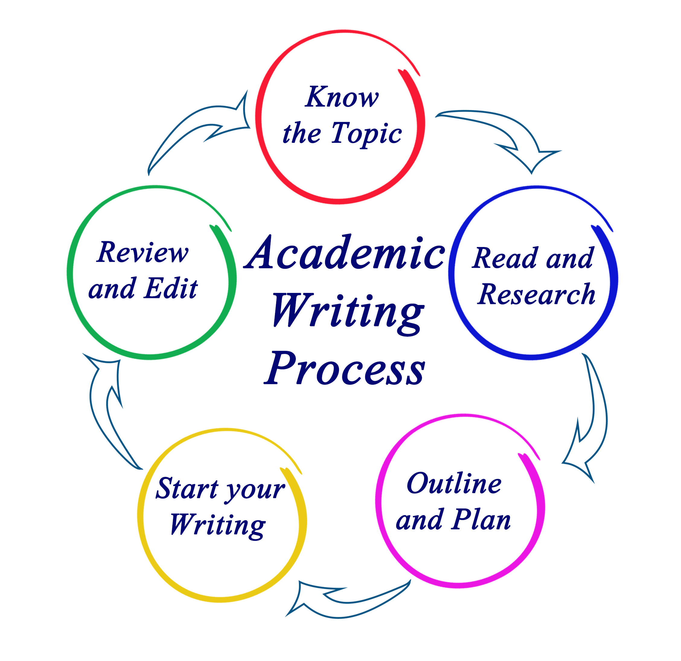 academic writing in content writing course source https://vox.divinity.edu.au/event/academic-skills-writing-workshop/